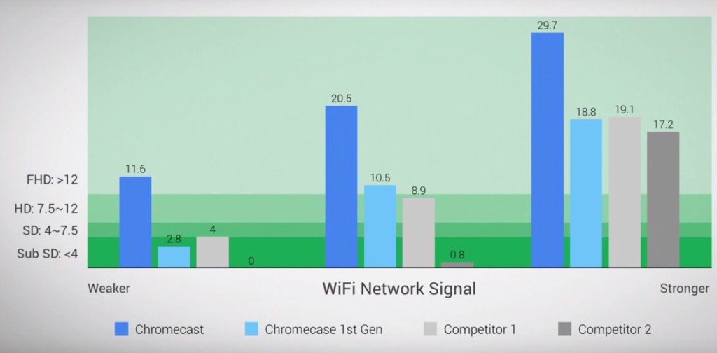 Chromecast-wifi-graph